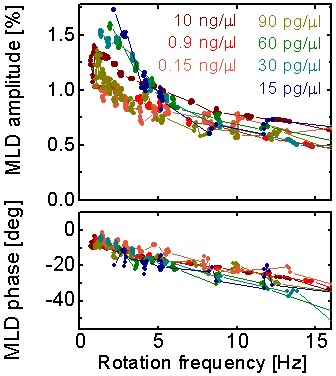 Figure 4: Magneto-optical detection of malaria pigment in blood