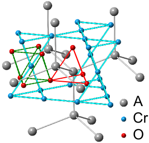 Figure 1: ACr2O4 spinel crystal structure.